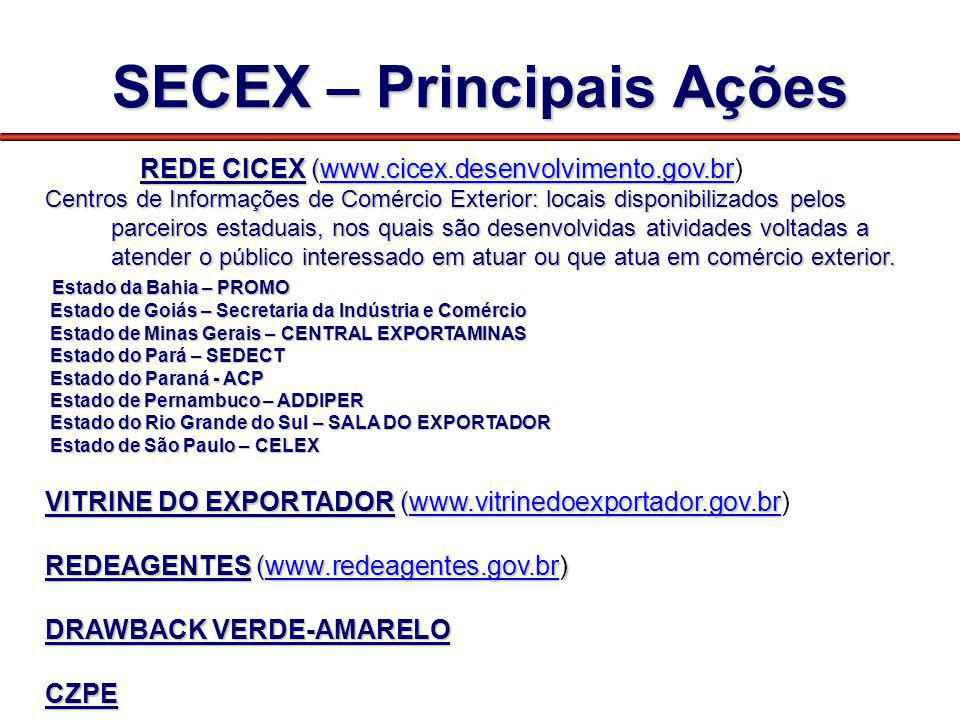 SECEX – Principais Ações REDE CICEX (www.cicex.desenvolvimento.gov.br REDE CICEX (www.cicex.desenvolvimento.gov.br)www.cicex.desenvolvimento.gov.br Ce