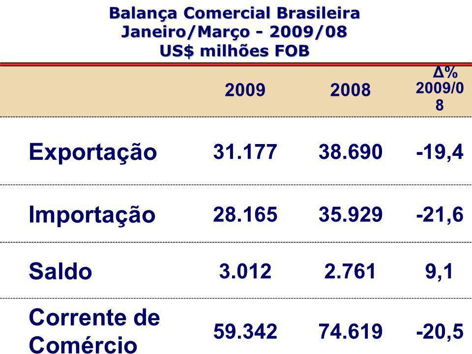 Balança Comercial Brasileira Janeiro/Março - 2009/08 US$ milhões FOB 20092008 Δ% 2009/0 8 Exportação 31.17738.690-19,4 Importação 28.16535.929-21,6 Sa