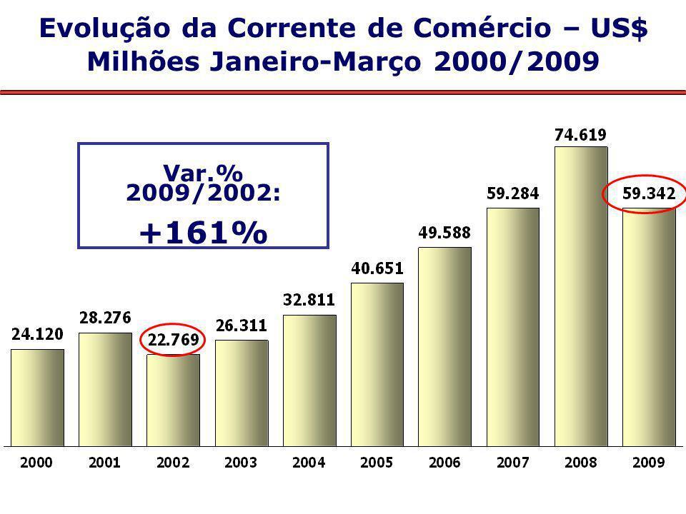 Principais Produtos Exportados pelo Brasil Janeiro/Março – 2009/2008 US$ Milhões Valor Δ % 2009/08 Part % 1 – Minérios3.54128,611,4 2 – Material de transporte3.491-38,211,2 3 – Produtos metalúrgicos2.736-33,48,8 4 – Complexo soja2.50612,08,0 5 – Carnes2.417-21,87,8 6 – Químicos2.238-19,37,2 7 – Petróleo e combustíveis2.048-43,66,6 8 – Açúcar e álcool1.63129,35,2 9 – Máqs.