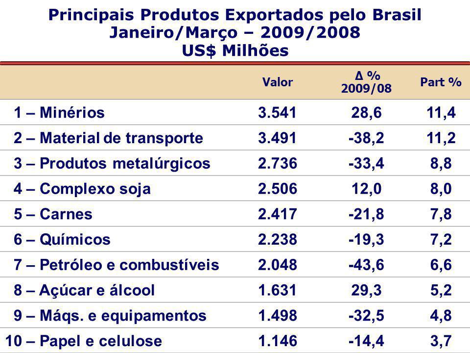 Principais Produtos Exportados pelo Brasil Janeiro/Março – 2009/2008 US$ Milhões Valor Δ % 2009/08 Part % 1 – Minérios3.54128,611,4 2 – Material de tr