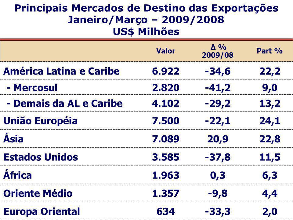 Valor Δ % 2009/08 Part % América Latina e Caribe6.922-34,622,2 - Mercosul2.820-41,29,0 - Demais da AL e Caribe4.102-29,213,2 União Européia7.500-22,12