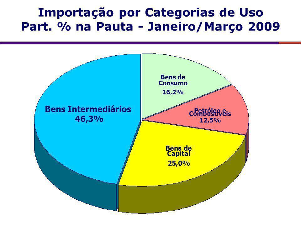 Importação por Categorias de Uso Part. % na Pauta - Janeiro/Março 2009 Bens Intermediários 46,3% Bens de Capital 25,0% Petróleo e Combustíveis 12,5% B