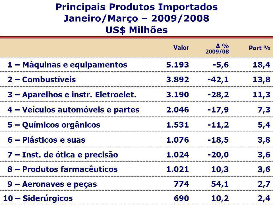 Principais Mercados Fornecedores ao Brasil Janeiro/Março – 2009/2008 US$ Milhões Valor Δ % 2009/08 Part % Ásia8.218-16,329,2 União Européia6.275-18,622,3 América Latina e Caribe4.711-28,716,7 - Mercosul2.573-30,59,1 - Demais AL e Caribe2.138-26,37,6 Estados Unidos5.3621,619,0 África1.376-54,84,9 Oriente Médio540-53,61,9 Europa Oriental248-74,40,9