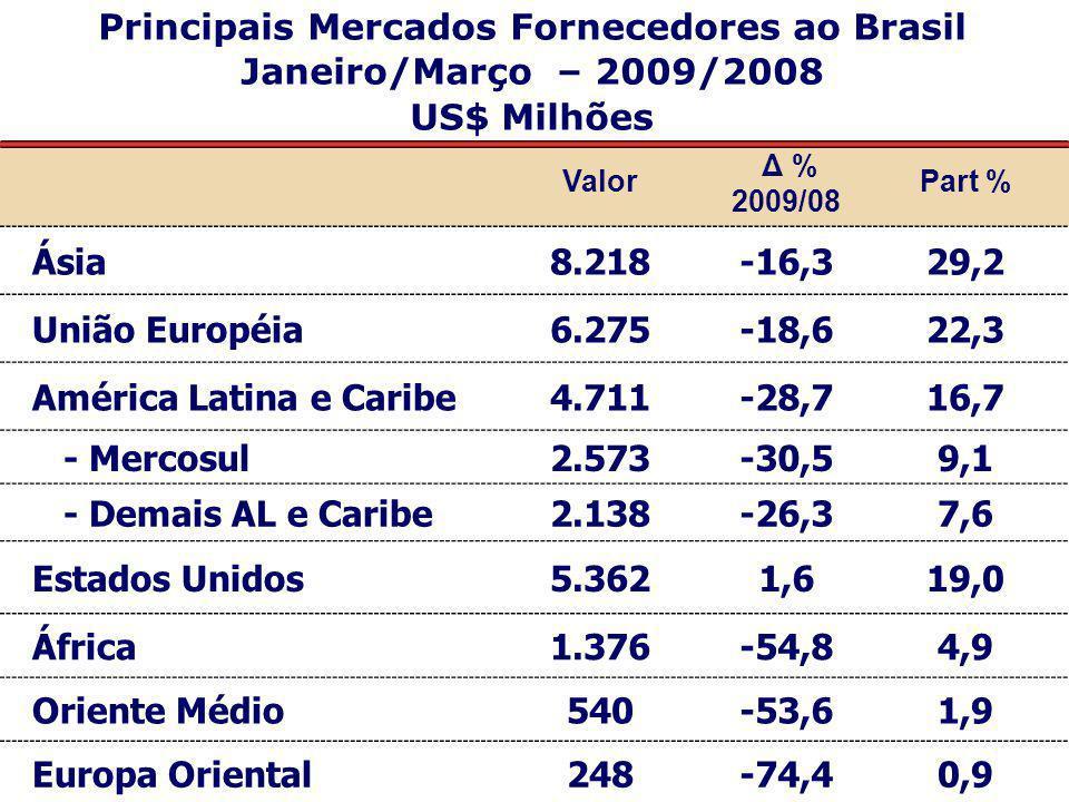 Principais Mercados Fornecedores ao Brasil Janeiro/Março – 2009/2008 US$ Milhões Valor Δ % 2009/08 Part % Ásia8.218-16,329,2 União Européia6.275-18,62