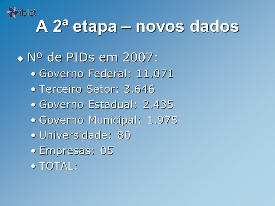 A 2ª etapa – novos dados Nº de PIDs em 2007: Nº de PIDs em 2007: Governo Federal: 11.071Governo Federal: 11.071 Terceiro Setor: 3.646Terceiro Setor: 3.646 Governo Estadual: 2.435Governo Estadual: 2.435 Governo Municipal: 1.975Governo Municipal: 1.975 Universidade: 80Universidade: 80 Empresas: 05Empresas: 05 TOTAL:TOTAL: