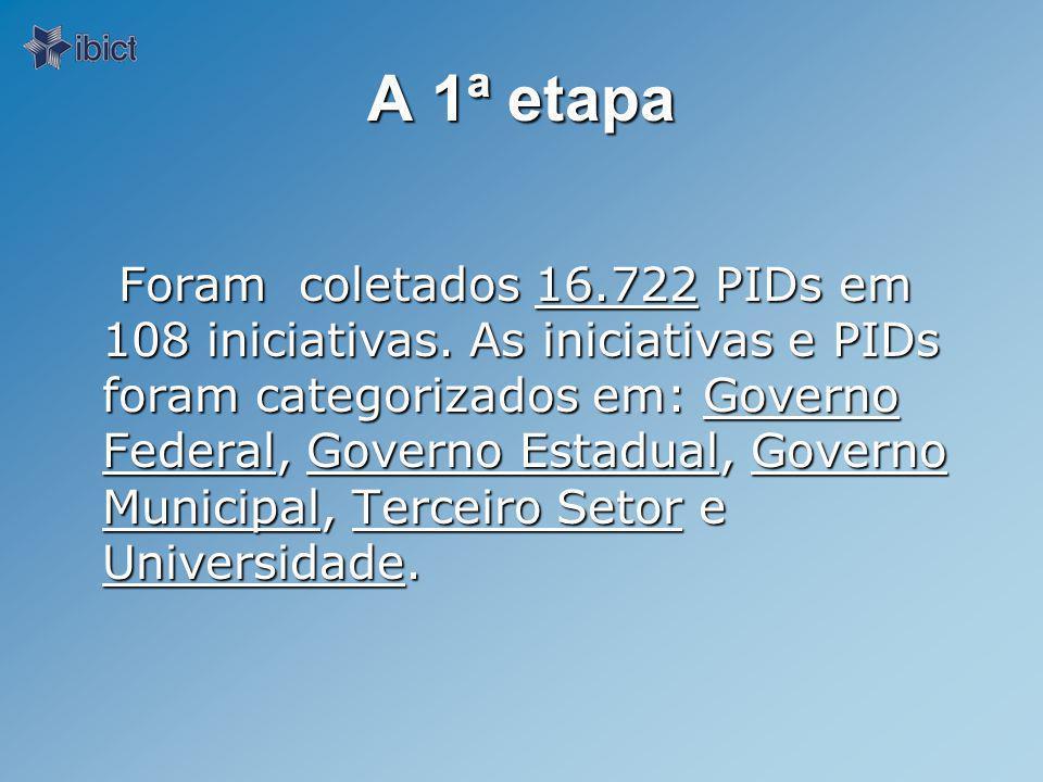 A 1ª etapa Foram coletados 16.722 PIDs em 108 iniciativas.