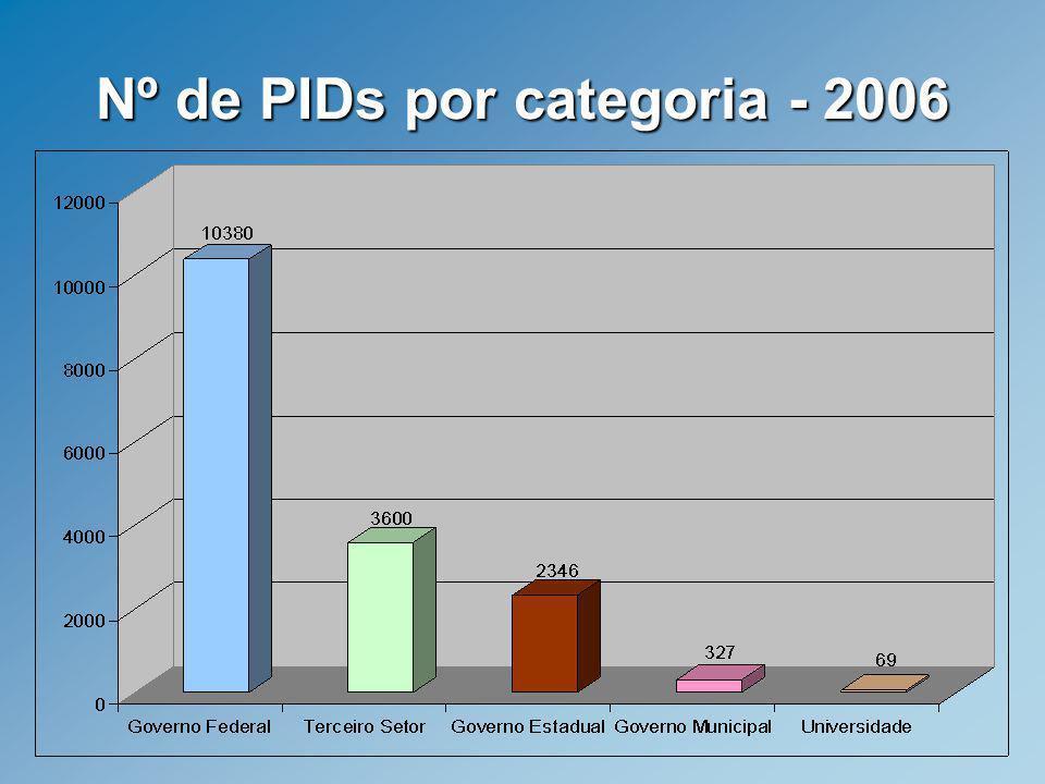 O Portal de Inclusão Digital O Portal divulga informações e conteúdos para download sobre o tema de ID, sobre o MID e sobre Aprendizagem Informacional.