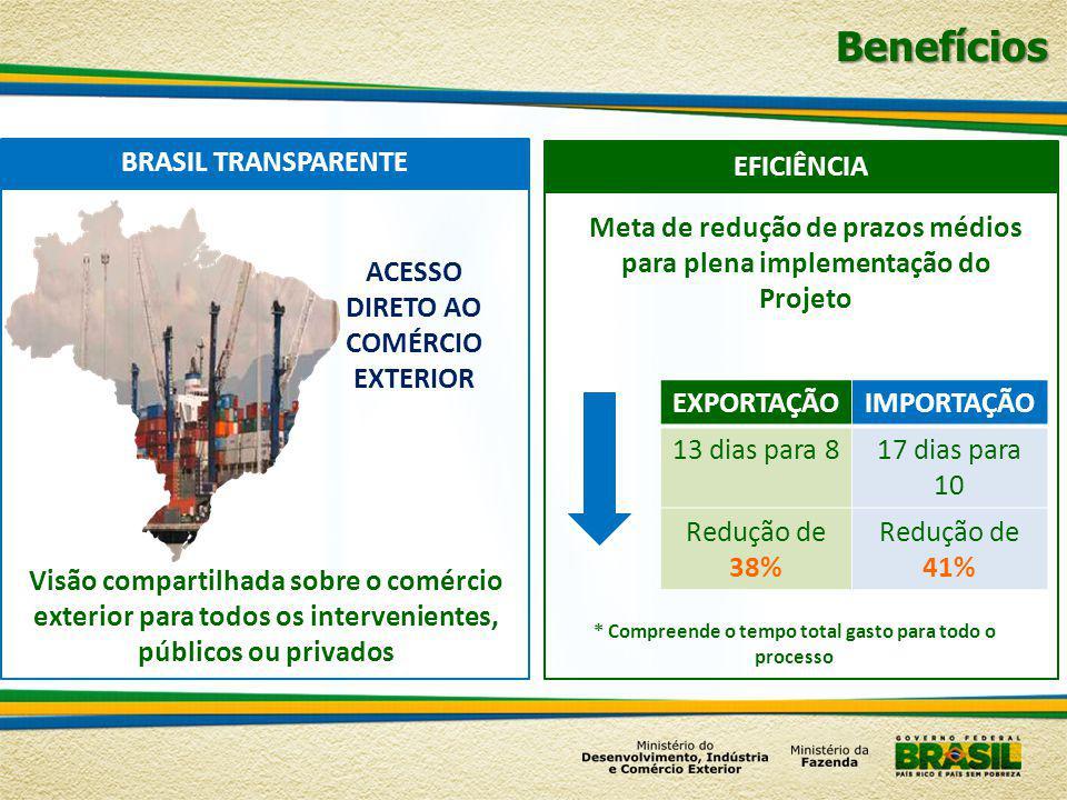 Benefícios * Compreende o tempo total gasto para todo o processo Visão compartilhada sobre o comércio exterior para todos os intervenientes, públicos