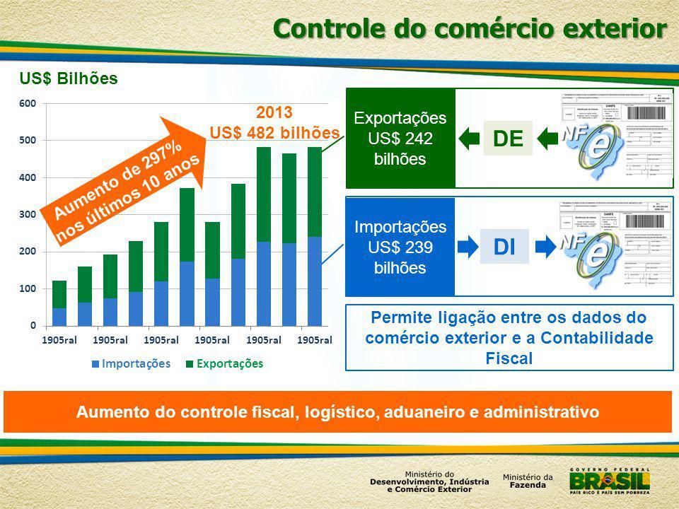 2013 US$ 482 bilhões Controle do comércio exterior US$ Bilhões DE DI Exportações US$ 242 bilhões Importações US$ 239 bilhões Permite ligação entre os