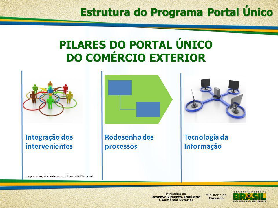 Estrutura do Programa Portal Único Integração dos intervenientes Redesenho dos processos Tecnologia da Informação PILARES DO PORTAL ÚNICO DO COMÉRCIO