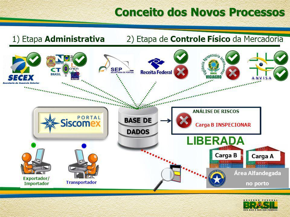 Carga B 1) Etapa Administrativa2) Etapa de Controle Físico da Mercadoria BASE DE DADOS Exportador/ Importador Transportador ANÁLISE DE RISCOS Carga A