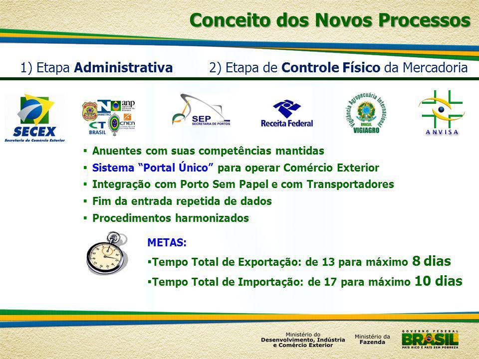 1) Etapa Administrativa2) Etapa de Controle Físico da Mercadoria Anuentes com suas competências mantidas Sistema Portal Único para operar Comércio Ext
