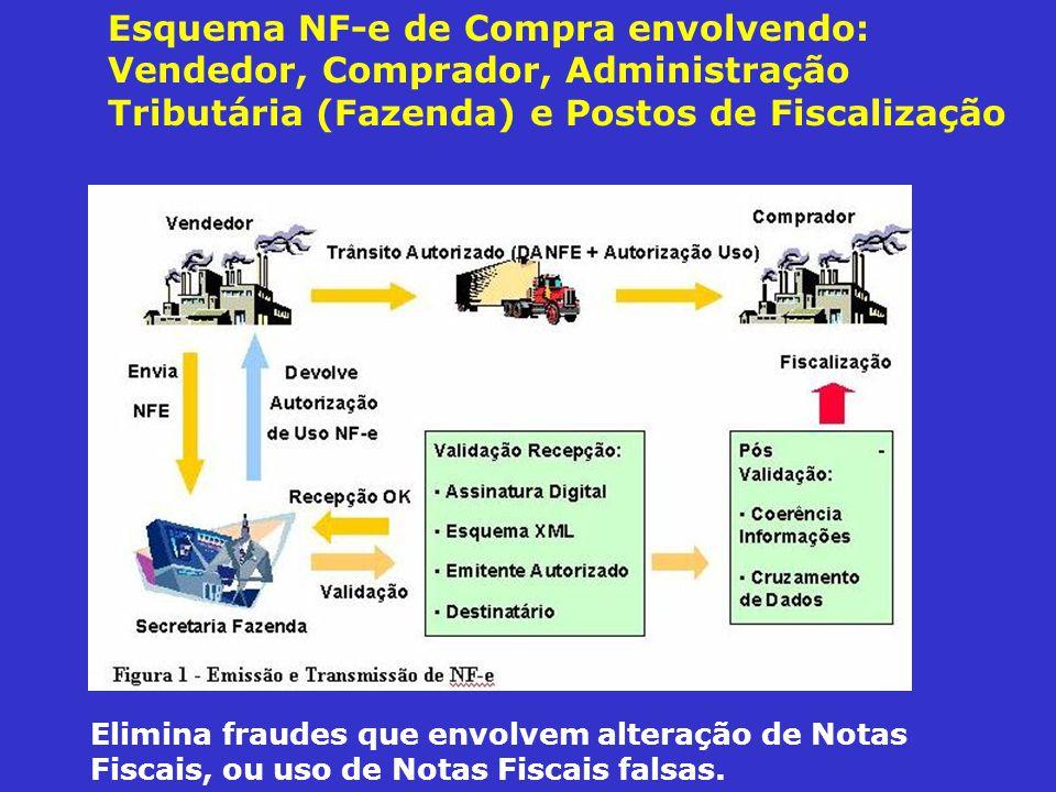 Esquema NF-e de Compra envolvendo: Vendedor, Comprador, Administração Tributária (Fazenda) e Postos de Fiscalização Elimina fraudes que envolvem alter