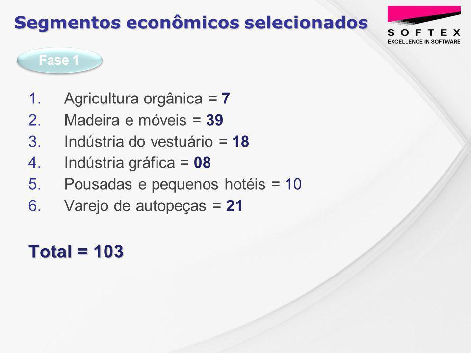 1. Agricultura orgânica = 7 2. Madeira e móveis = 39 3.