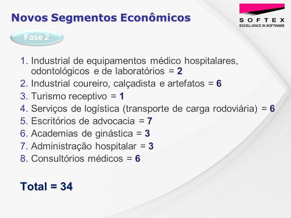 Novos Segmentos Econômicos 1.Industrial de equipamentos médico hospitalares, odontológicos e de laboratórios = 2 2.Industrial coureiro, calçadista e artefatos = 6 3.Turismo receptivo = 1 4.Serviços de logística (transporte de carga rodoviária) = 6 5.Escritórios de advocacia = 7 6.Academias de ginástica = 3 7.Administração hospitalar = 3 8.Consultórios médicos = 6 Total = 34 Fase 2