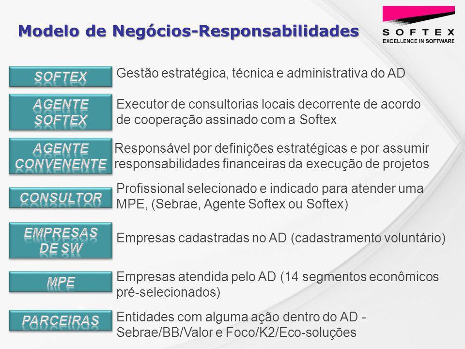 Executor de consultorias locais decorrente de acordo de cooperação assinado com a Softex Modelo de Negócios-Responsabilidades Entidades com alguma ação dentro do AD - Sebrae/BB/Valor e Foco/K2/Eco-soluções Responsável por definições estratégicas e por assumir responsabilidades financeiras da execução de projetos Gestão estratégica, técnica e administrativa do AD Profissional selecionado e indicado para atender uma MPE, (Sebrae, Agente Softex ou Softex) Empresas cadastradas no AD (cadastramento voluntário) Empresas atendida pelo AD (14 segmentos econômicos pré-selecionados)