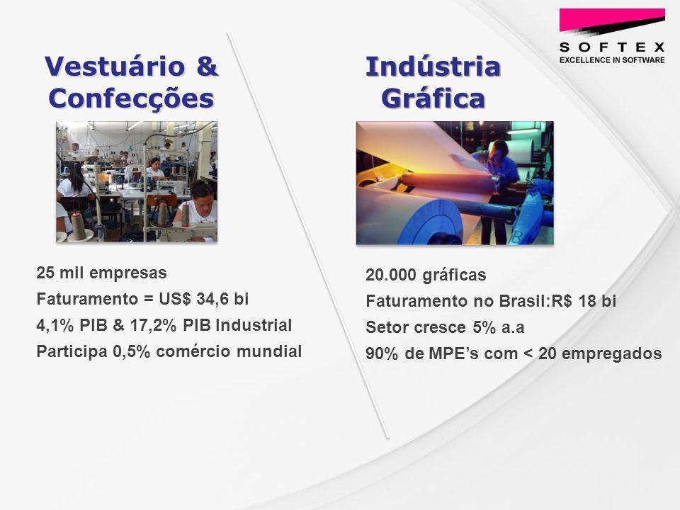 25 mil empresas Faturamento = US$ 34,6 bi 4,1% PIB & 17,2% PIB Industrial Participa 0,5% comércio mundial Vestuário & Confecções Indústria Gráfica 20.000 gráficas Faturamento no Brasil:R$ 18 bi Setor cresce 5% a.a 90% de MPEs com < 20 empregados