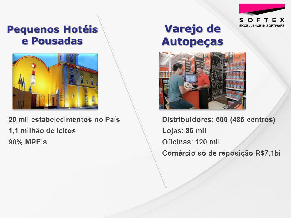 20 mil estabelecimentos no País 1,1 milhão de leitos 90% MPEs Pequenos Hotéis e Pousadas Varejo de Autopeças Distribuidores: 500 (485 centros) Lojas: 35 mil Oficinas: 120 mil Comércio só de reposição R$7,1bi