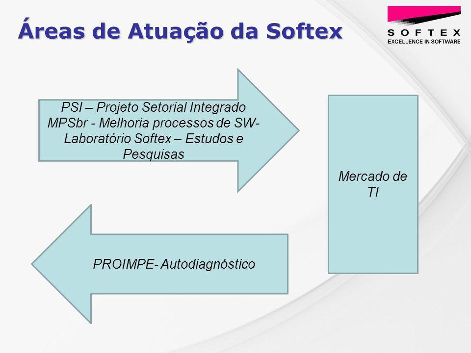 Áreas de Atuação da Softex PSI – Projeto Setorial Integrado MPSbr - Melhoria processos de SW- Laboratório Softex – Estudos e Pesquisas PROIMPE- Autodiagnóstico Mercado de TI