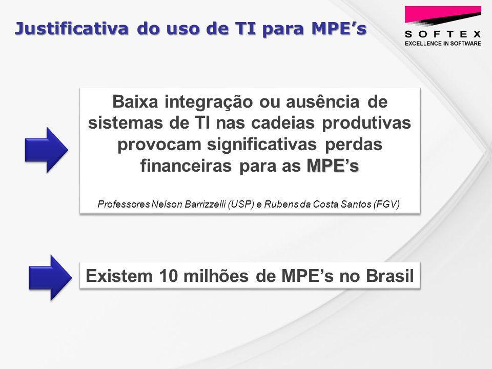 Justificativa do uso de TI para MPEs Existem 10 milhões de MPEs no Brasil MPEs Baixa integração ou ausência de sistemas de TI nas cadeias produtivas provocam significativas perdas financeiras para as MPEs Professores Nelson Barrizzelli (USP) e Rubens da Costa Santos (FGV)) MPEs Baixa integração ou ausência de sistemas de TI nas cadeias produtivas provocam significativas perdas financeiras para as MPEs Professores Nelson Barrizzelli (USP) e Rubens da Costa Santos (FGV))