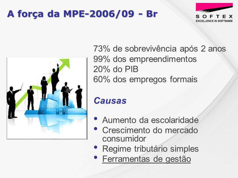 73% de sobrevivência após 2 anos 99% dos empreendimentos 20% do PIB 60% dos empregos formais Causas Aumento da escolaridade Crescimento do mercado consumidor Regime tributário simples Ferramentas de gestão A força da MPE-2006/09 - Br