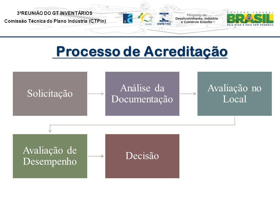 3ªREUNIÃO DO GT INVENTÁRIOS Comissão Técnica do Plano Indústria (CTPIn) Solicitação Análise da Documentação Avaliação no Local Avaliação de Desempenho Decisão Processo de Acreditação Processo de Acreditação