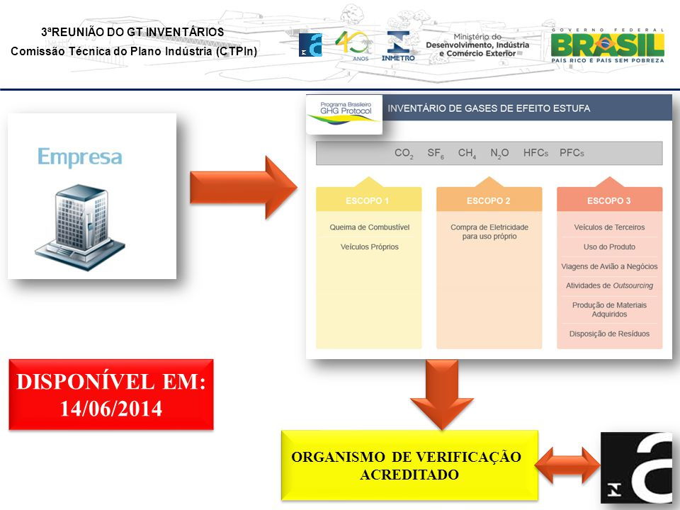 3ªREUNIÃO DO GT INVENTÁRIOS Comissão Técnica do Plano Indústria (CTPIn) ORGANISMO DE VERIFICAÇÃO ACREDITADO ORGANISMO DE VERIFICAÇÃO ACREDITADO DISPONÍVEL EM: 14/06/2014 DISPONÍVEL EM: 14/06/2014