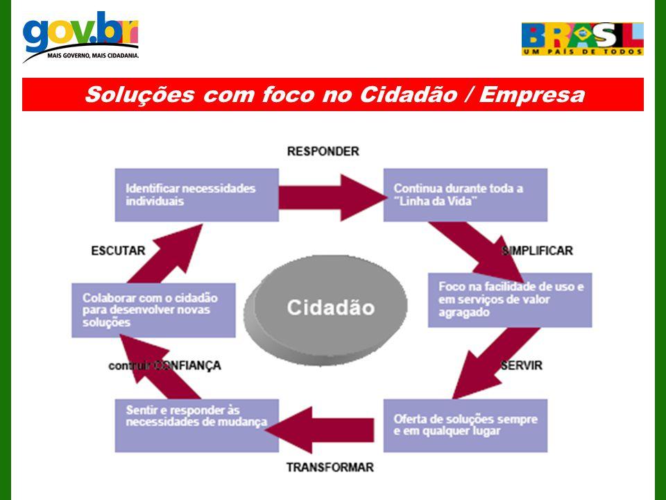Soluções com foco no Cidadão / Empresa