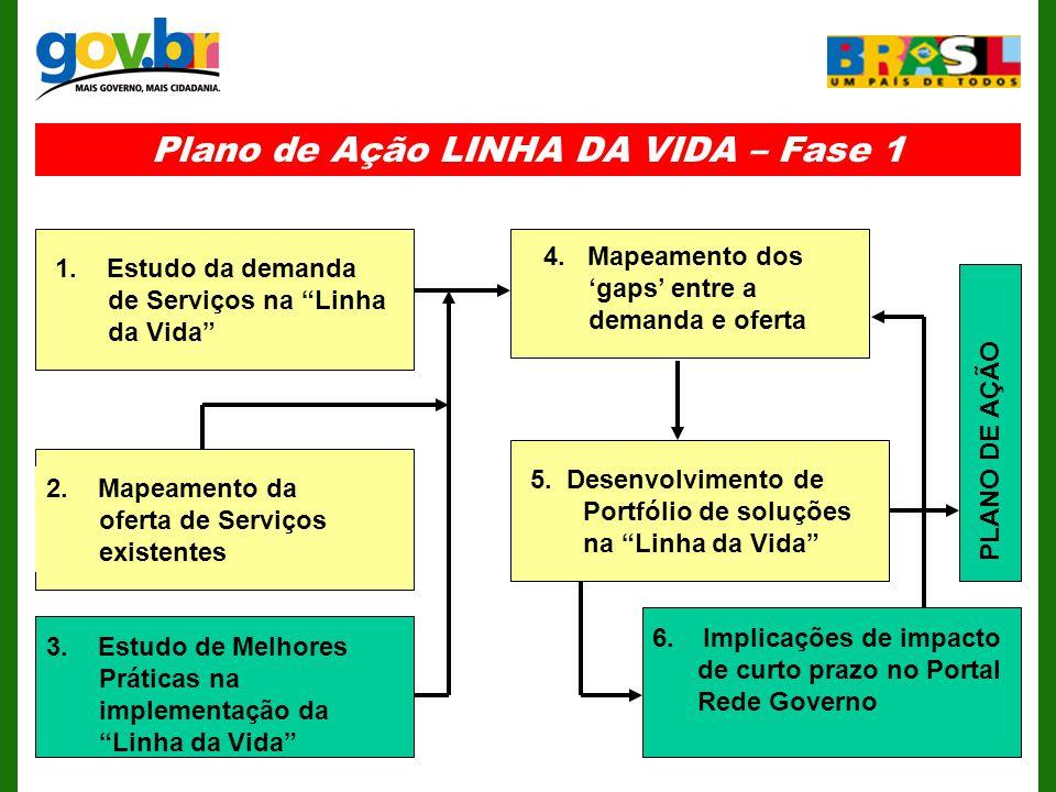 Plano de Ação LINHA DA VIDA – Fase 1 3.