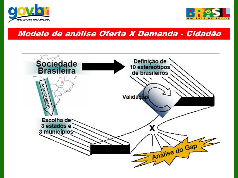 Modelo de análise Oferta X Demanda - Cidadão