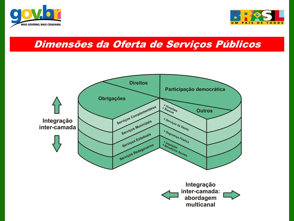 Dimensões da Oferta de Serviços Públicos