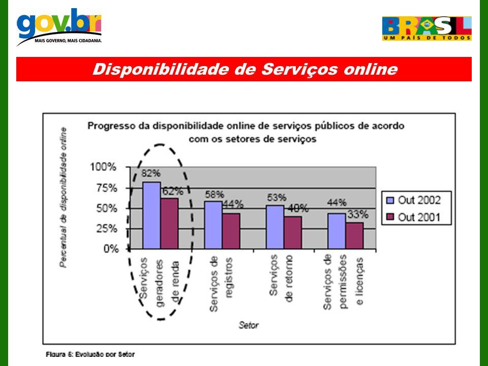 Disponibilidade de Serviços online