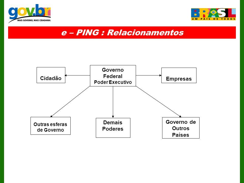 e – PING : Relacionamentos Governo Federal Poder Executivo Outras esferas de Governo Demais Poderes Governo de Outros Países Cidadão Empresas