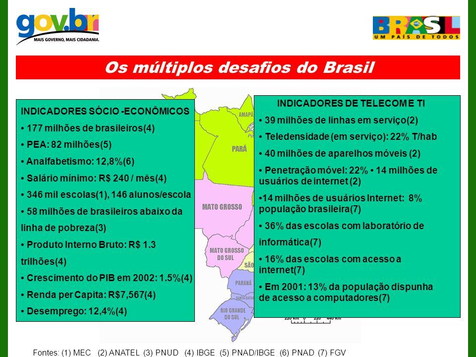 Os múltiplos desafios do Brasil INDICADORES SÓCIO -ECONÔMICOS 177 milhões de brasileiros(4) PEA: 82 milhões(5) Analfabetismo: 12,8%(6) Salário mínimo: R$ 240 / mês(4) 346 mil escolas(1), 146 alunos/escola 58 milhões de brasileiros abaixo da linha de pobreza(3) Produto Interno Bruto: R$ 1.3 trilhões(4) Crescimento do PIB em 2002: 1.5%(4) Renda per Capita: R$7,567(4) Desemprego: 12,4%(4) INDICADORES DE TELECOM E TI 39 milhões de linhas em serviço(2) Teledensidade (em serviço): 22% T/hab 40 milhões de aparelhos móveis (2) Penetração móvel: 22% 14 milhões de usuários de internet (2) 14 milhões de usuários Internet: 8% população brasileira(7) 36% das escolas com laboratório de informática(7) 16% das escolas com acesso a internet(7) Em 2001: 13% da população dispunha de acesso a computadores(7) Fontes: (1) MEC (2) ANATEL (3) PNUD (4) IBGE (5) PNAD/IBGE (6) PNAD (7) FGV