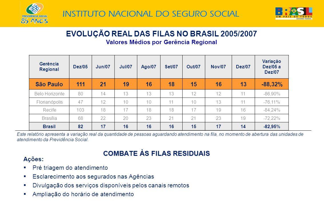 EVOLUÇÃO REAL DAS FILAS NO BRASIL 2005/2007 Valores Médios por Gerência Regional Gerência Regional Dez/05Jun/07Jul/07Ago/07Set/07Out/07Nov/07Dez/07 Variação Dez/05 a Dez/07 São Paulo11121191618151613-88,32% Belo Horizonte801413 12 11-86,90% Florianópolis471210 11101311-76,11% Recife103181718 171916-84,24% Brasília6822202321 2319-72,22% Brasil821716 151714-82,95% Este relatório apresenta a variação real da quantidade de pessoas aguardando atendimento na fila, no momento de abertura das unidades de atendimento da Previdência Social.
