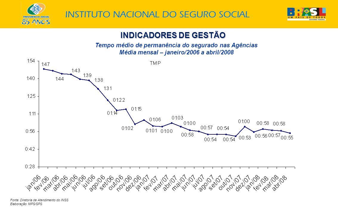 INDICADORES DE GESTÃO Fonte: Diretoria de Atendimento do INSS Elaboração: MPS/SPS Tempo médio de permanência do segurado nas Agências Média mensal – janeiro/2006 a abril/2008