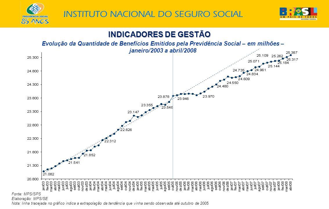 INDICADORES DE GESTÃO Evolução da Quantidade de Benefícios Emitidos pela Previdência Social – em milhões – janeiro/2003 a abril/2008 Fonte: MPS/SPS Elaboração: MPS/SE Nota: linha tracejada no gráfico indica a extrapolação da tendência que vinha sendo observada até outubro de 2005.