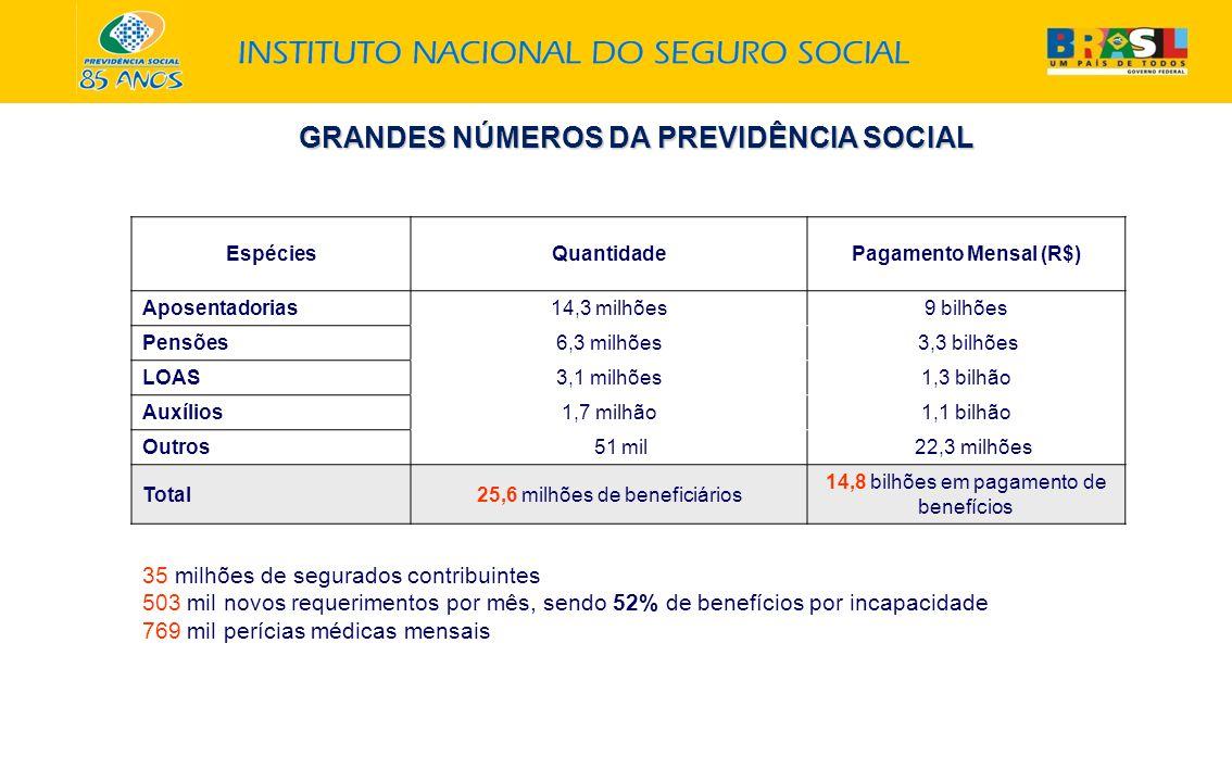 GRANDES NÚMEROS DA PREVIDÊNCIA SOCIAL EspéciesQuantidadePagamento Mensal (R$) Aposentadorias14,3 milhões9 bilhões Pensões6,3 milhões 3,3 bilhões LOAS3,1 milhões1,3 bilhão Auxílios1,7 milhão1,1 bilhão Outros 51 mil 22,3 milhões Total25,6 milhões de beneficiários 14,8 bilhões em pagamento de benefícios 35 milhões de segurados contribuintes 503 mil novos requerimentos por mês, sendo 52% de benefícios por incapacidade 769 mil perícias médicas mensais