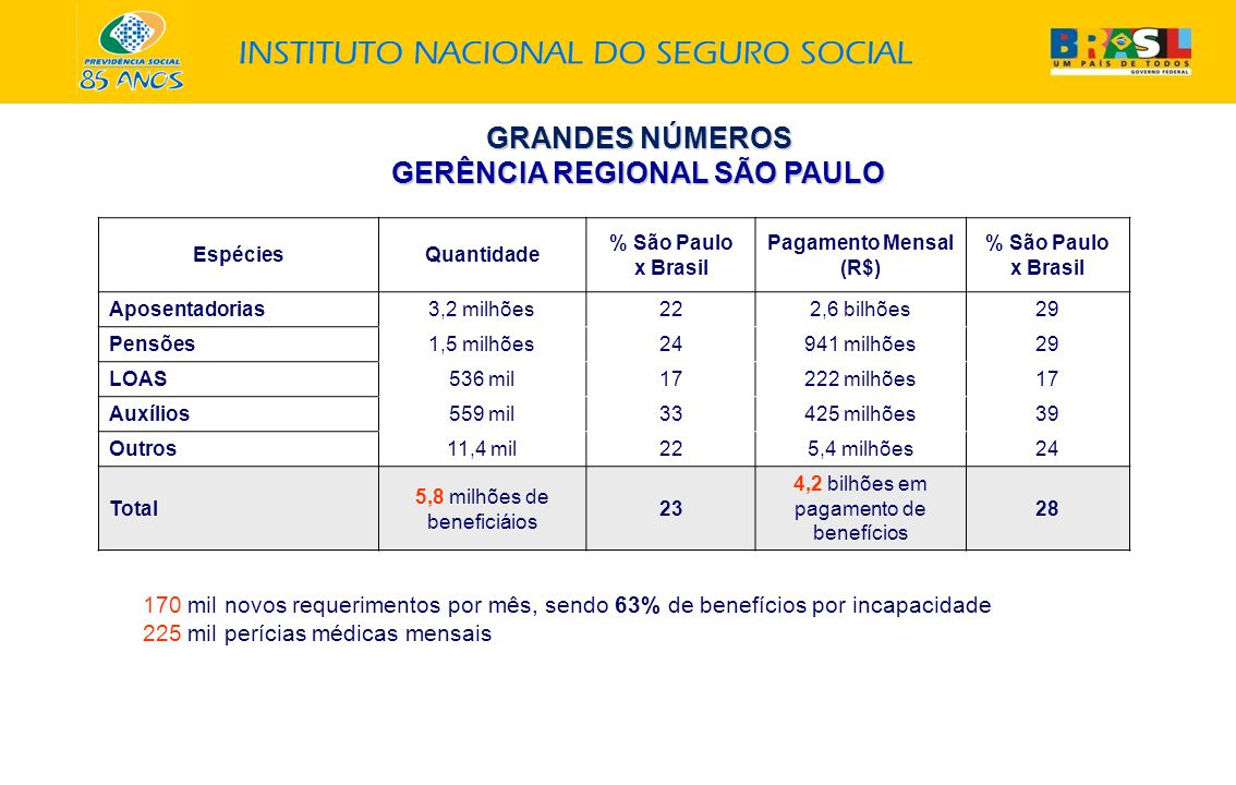 GRANDES NÚMEROS GERÊNCIA REGIONAL SÃO PAULO EspéciesQuantidade % São Paulo x Brasil Pagamento Mensal (R$) % São Paulo x Brasil Aposentadorias3,2 milhões222,6 bilhões29 Pensões1,5 milhões24941 milhões29 LOAS536 mil17222 milhões17 Auxílios559 mil33425 milhões39 Outros11,4 mil225,4 milhões24 Total 5,8 milhões de beneficiáios 23 4,2 bilhões em pagamento de benefícios 28 170 mil novos requerimentos por mês, sendo 63% de benefícios por incapacidade 225 mil perícias médicas mensais