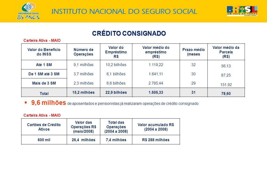 Carteira Ativa - MAIO Valor do Benefício do INSS Número de Operações Valor do Empréstimo R$ Valor médio do empréstimo (R$) Prazo médio (meses Valor médio da Parcela (R$) Até 1 SM9,1 milhões10,2 bilhões1.119,2232 56,13 De 1 SM até 3 SM3,7 milhões6,1 bilhões1.641,1130 87,25 Mais de 3 SM2,3 milhões6,6 bilhões2.785,4429 151,92 Total 15,2 milhões22,9 bilhões1.505,3331 78,60 CRÉDITO CONSIGNADO 9,6 milhões de aposentados e pensionistas já realizaram operações de crédito consignado Carteira Ativa - MAIO Cartões de Crédito Ativos Valor das Operações R$ (maio/2008) Total das Operações (2004 a 2008) Valor acumulado R$ (2004 a 2008) 600 mil26,4 milhões7,4 milhõesR$ 288 milhões
