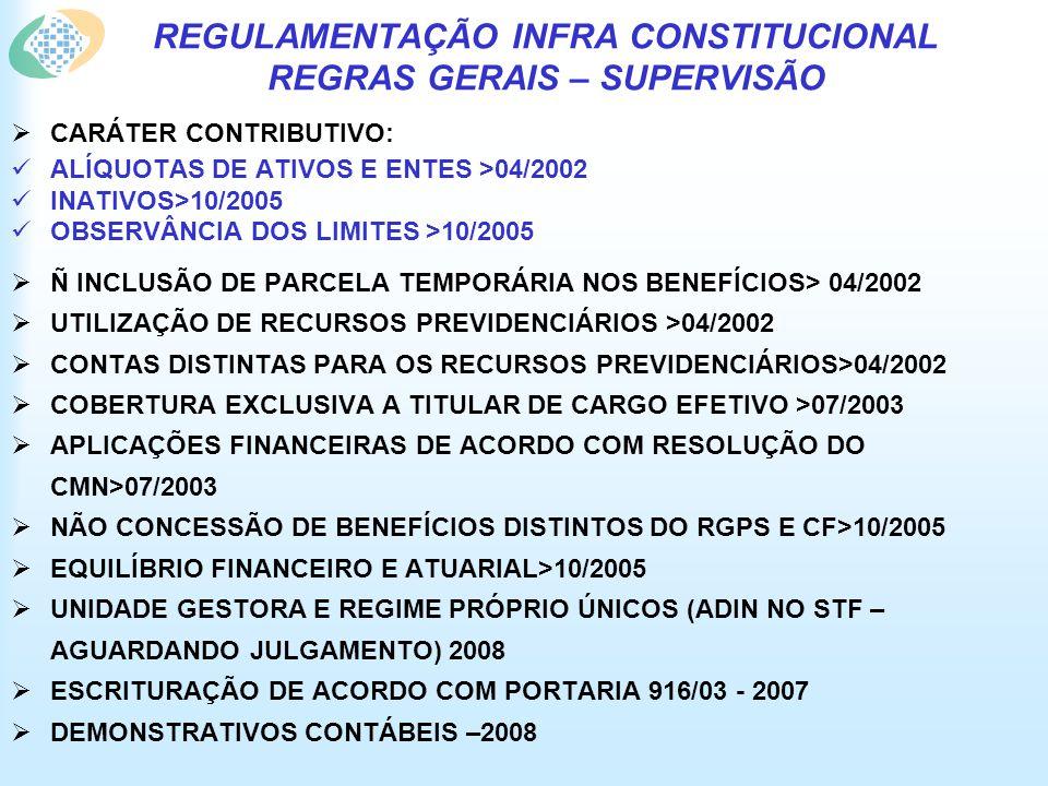 REGULAMENTAÇÃO INFRA CONSTITUCIONAL REGRAS GERAIS – SUPERVISÃO CARÁTER CONTRIBUTIVO: ALÍQUOTAS DE ATIVOS E ENTES >04/2002 INATIVOS>10/2005 OBSERVÂNCIA DOS LIMITES >10/2005 Ñ INCLUSÃO DE PARCELA TEMPORÁRIA NOS BENEFÍCIOS> 04/2002 UTILIZAÇÃO DE RECURSOS PREVIDENCIÁRIOS >04/2002 CONTAS DISTINTAS PARA OS RECURSOS PREVIDENCIÁRIOS>04/2002 COBERTURA EXCLUSIVA A TITULAR DE CARGO EFETIVO >07/2003 APLICAÇÕES FINANCEIRAS DE ACORDO COM RESOLUÇÃO DO CMN>07/2003 NÃO CONCESSÃO DE BENEFÍCIOS DISTINTOS DO RGPS E CF>10/2005 EQUILÍBRIO FINANCEIRO E ATUARIAL>10/2005 UNIDADE GESTORA E REGIME PRÓPRIO ÚNICOS (ADIN NO STF – AGUARDANDO JULGAMENTO) 2008 ESCRITURAÇÃO DE ACORDO COM PORTARIA 916/03 - 2007 DEMONSTRATIVOS CONTÁBEIS –2008