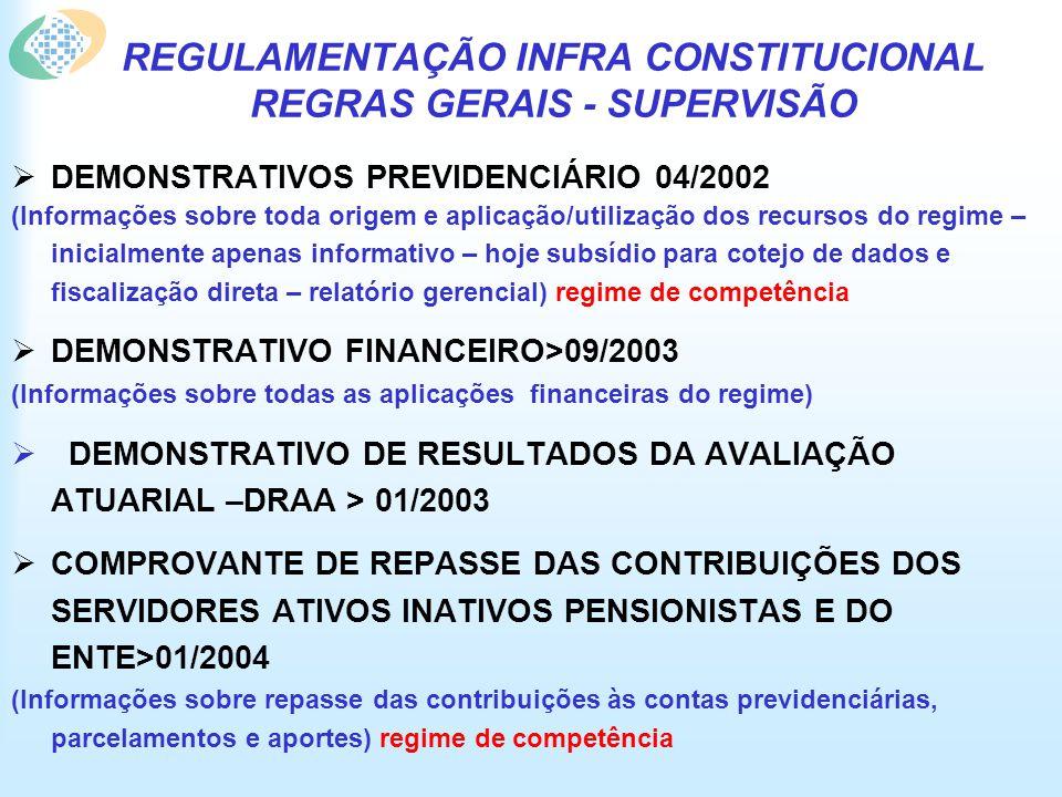 REGULAMENTAÇÃO INFRA CONSTITUCIONAL REGRAS GERAIS - SUPERVISÃO DEMONSTRATIVOS PREVIDENCIÁRIO 04/2002 (Informações sobre toda origem e aplicação/utilização dos recursos do regime – inicialmente apenas informativo – hoje subsídio para cotejo de dados e fiscalização direta – relatório gerencial) regime de competência DEMONSTRATIVO FINANCEIRO>09/2003 (Informações sobre todas as aplicações financeiras do regime) DEMONSTRATIVO DE RESULTADOS DA AVALIAÇÃO ATUARIAL –DRAA > 01/2003 COMPROVANTE DE REPASSE DAS CONTRIBUIÇÕES DOS SERVIDORES ATIVOS INATIVOS PENSIONISTAS E DO ENTE>01/2004 (Informações sobre repasse das contribuições às contas previdenciárias, parcelamentos e aportes) regime de competência