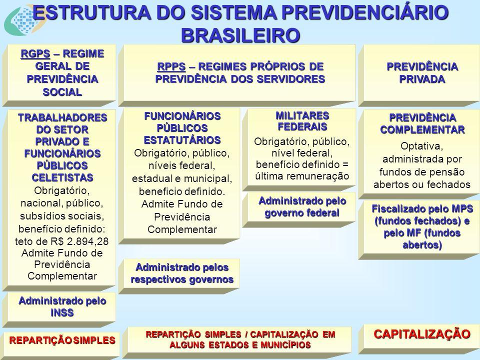 ESTRUTURA DO SISTEMA PREVIDENCIÁRIO BRASILEIRO TRABALHADORES DO SETOR PRIVADO E FUNCIONÁRIOS PÚBLICOS CELETISTAS Obrigatório, nacional, público, subsídios sociais, benefício definido: teto de R$ 2.894,28 Admite Fundo de Previdência Complementar PREVIDÊNCIA COMPLEMENTAR Optativa, administrada por fundos de pensão abertos ou fechados FUNCIONÁRIOS PÚBLICOS ESTATUTÁRIOS Obrigatório, público, níveis federal, estadual e municipal, beneficio definido.