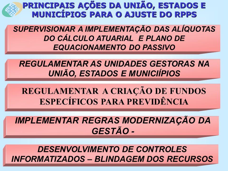 PRINCIPAIS AÇÕES DA UNIÃO, ESTADOS E MUNICÍPIOS PARA O AJUSTE DO RPPS SUPERVISIONAR A IMPLEMENTAÇÃO DAS ALÍQUOTAS DO CÁLCULO ATUARIAL E PLANO DE EQUACIONAMENTO DO PASSIVO REGULAMENTAR AS UNIDADES GESTORAS NA UNIÃO, ESTADOS E MUNICIÍPIOS IMPLEMENTAR REGRAS MODERNIZAÇÃO DA GESTÃO - DESENVOLVIMENTO DE CONTROLES INFORMATIZADOS – BLINDAGEM DOS RECURSOS REGULAMENTAR A CRIAÇÃO DE FUNDOS ESPECÍFICOS PARA PREVIDÊNCIA