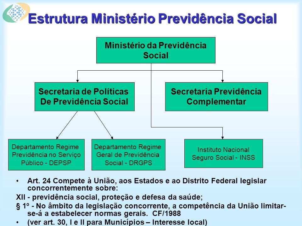 Estrutura Ministério Previdência Social Art. 24 Compete à União, aos Estados e ao Distrito Federal legislar concorrentemente sobre: XII - previdência