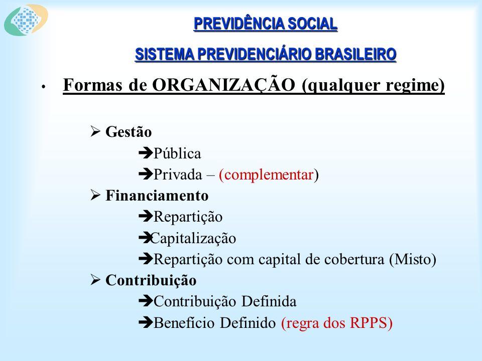 PREVIDÊNCIA SOCIAL SISTEMA PREVIDENCIÁRIO BRASILEIRO Formas de ORGANIZAÇÃO (qualquer regime) Gestão Pública Privada – (complementar) Financiamento Repartição Capitalização Repartição com capital de cobertura (Misto) Contribuição Contribuição Definida Benefício Definido (regra dos RPPS)