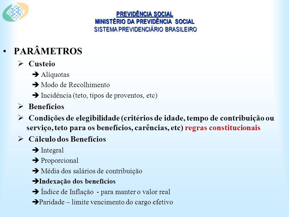 PREVIDÊNCIA SOCIAL MINISTÉRIO DA PREVIDÊNCIA SOCIAL SISTEMA PREVIDENCIÁRIO BRASILEIRO PARÂMETROS Custeio Alíquotas Modo de Recolhimento Incidência (teto, tipos de proventos, etc) Benefícios Condições de elegibilidade (critérios de idade, tempo de contribuição ou serviço, teto para os benefícios, carências, etc) regras constitucionais Cálculo dos Benefícios Integral Proporcional Média dos salários de contribuição Indexação dos benefícios Índice de Inflação - para manter o valor real Paridade – limite vencimento do cargo efetivo