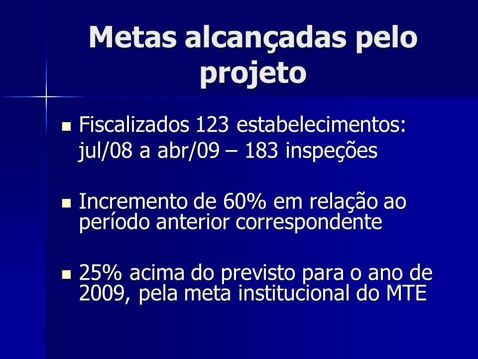 Metas alcançadas pelo projeto Fiscalizados 123 estabelecimentos: jul/08 a abr/09 – 183 inspeções Fiscalizados 123 estabelecimentos: jul/08 a abr/09 – 183 inspeções Incremento de 60% em relação ao período anterior correspondente Incremento de 60% em relação ao período anterior correspondente 25% acima do previsto para o ano de 2009, pela meta institucional do MTE 25% acima do previsto para o ano de 2009, pela meta institucional do MTE