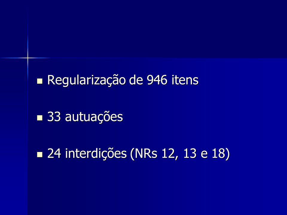 Regularização de 946 itens Regularização de 946 itens 33 autuações 33 autuações 24 interdições (NRs 12, 13 e 18) 24 interdições (NRs 12, 13 e 18)