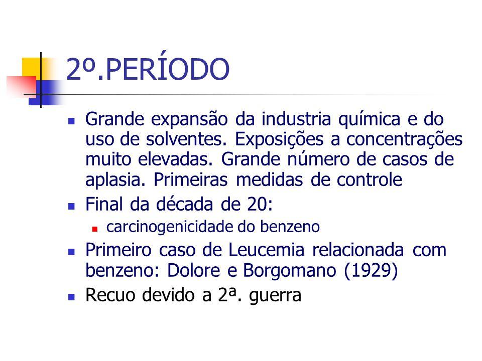 2º.PERÍODO Grande expansão da industria química e do uso de solventes. Exposições a concentrações muito elevadas. Grande número de casos de aplasia. P